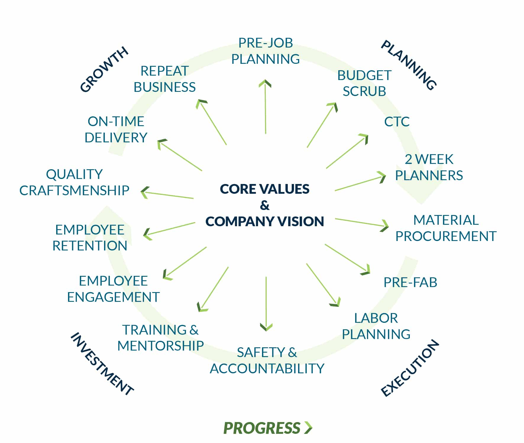 Core Values & Company Vision
